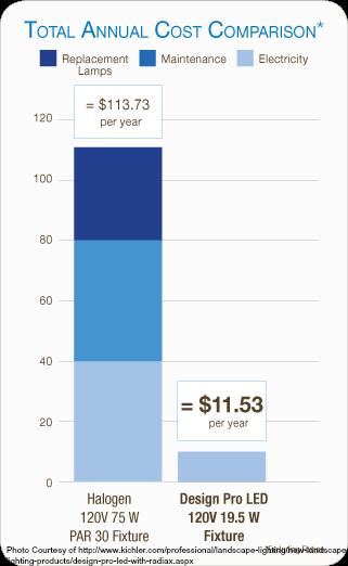 Design_Pro_LED_Cost_Comparison_Chart2