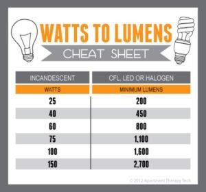 LED Cheat Sheet
